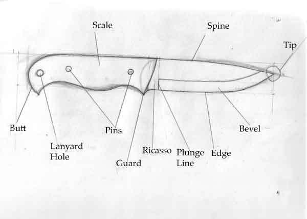 ANATOMIJA NOŽA Knife-10