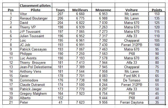 Challenge Sport Protos Classic 2014 au SRManage - Page 2 5a_08j10
