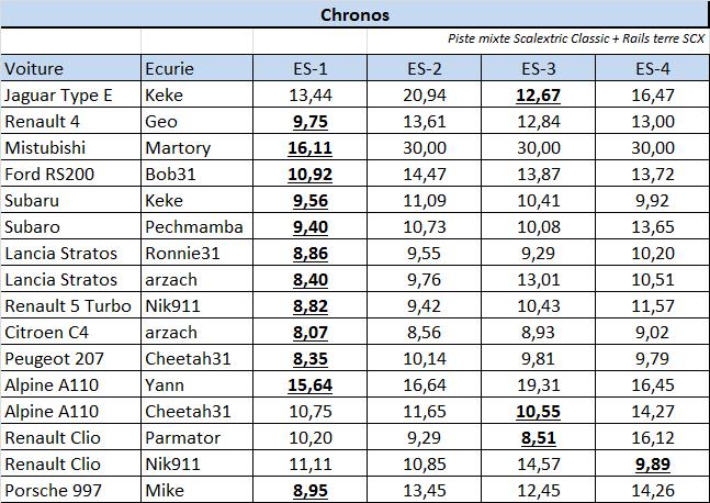 PROXY RACE CIRSO32 2015 - Etape 3 - Arzachenring - Page 2 Chrono10