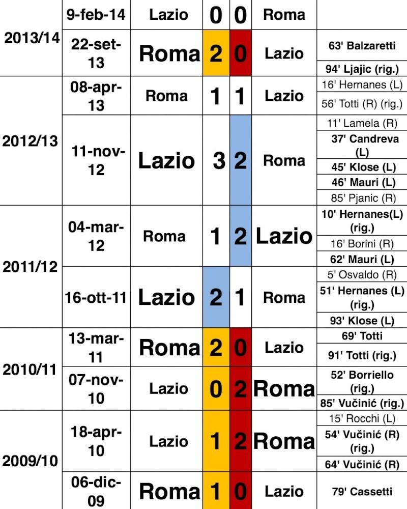 AS Roma 2-2 SS Lazio (18ème journée) Image11