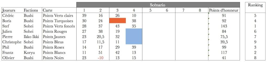 Campagne Japon sur la règle Ronin de Septembre 2014 à Juin 2015 - Page 9 Sans_t11