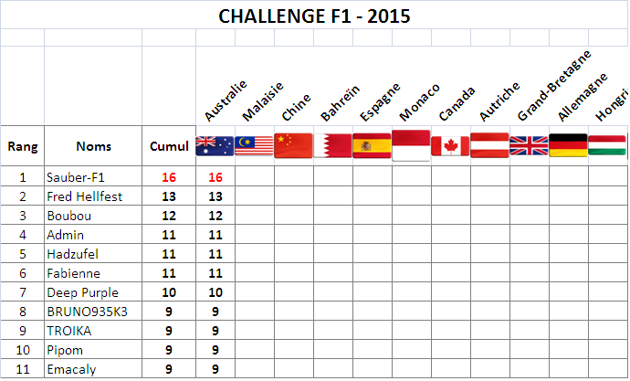Classement Challenge F1 2015 F1-mel10