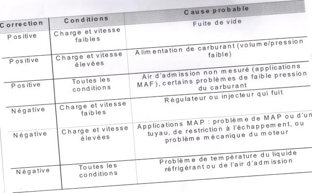 tableau aide correction fuel trim/condition/cause 2015-011