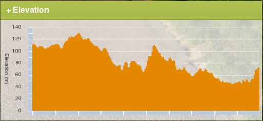 Une semaine de travail sans recharge->193.8 km Trajet10