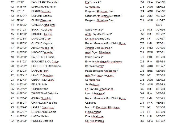 Championnat de France 20 & 50 KM - ARLES 1_f_210