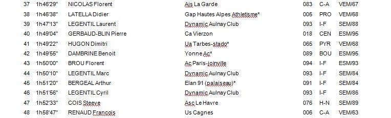 Championnat de France 20 & 50 KM - ARLES 1_f_611