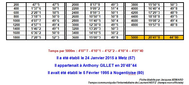 Record de France du 5000m Salle Juniors 1_rf_211