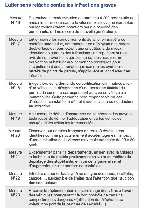 Les 26 mesures officielles sécurité routières Nc3_ti10