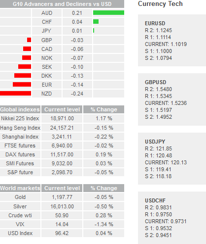 Daily Forex Snapshot  - Page 2 Global12