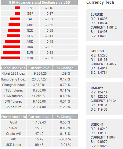 Daily Forex Snapshot  Gold10
