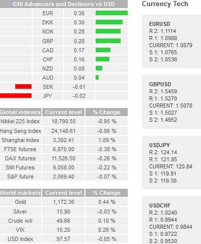 Daily Forex Snapshot  Tech10