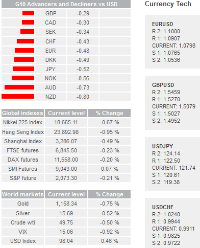 Daily Forex Snapshot  Usd_in10
