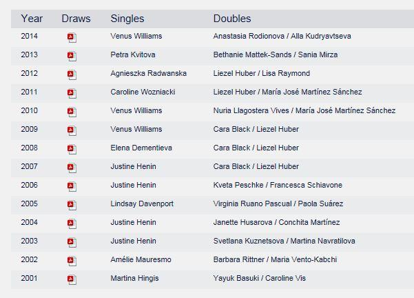 WTA DUBAI 2015 : infos, photos et vidéos Cap110
