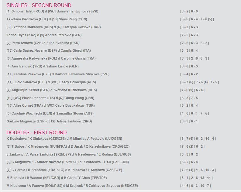 WTA DUBAI 2015 : infos, photos et vidéos - Page 4 Cap123