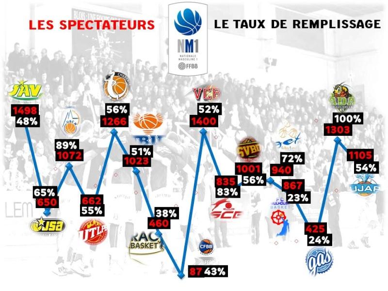 Affluences moyennes dans les salles de NM1 - Saison 2014/2015 Public10