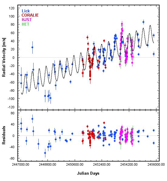 The Lick Planet Search: 1987 - 2011 94ceti11