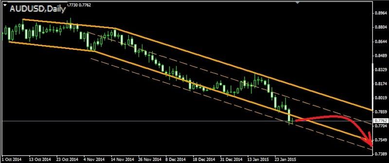 Торговля валютными парами audusd nzdusd usdcad ...jpy и т.д. - Страница 37 Audusd11