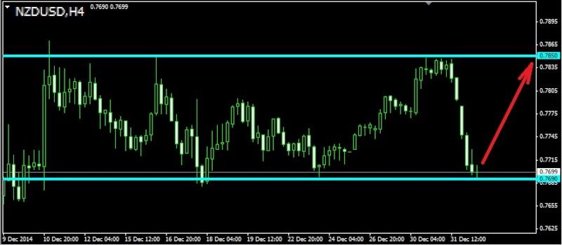 Торговля валютными парами audusd nzdusd usdcad ...jpy и т.д. - Страница 37 Nzdusd10
