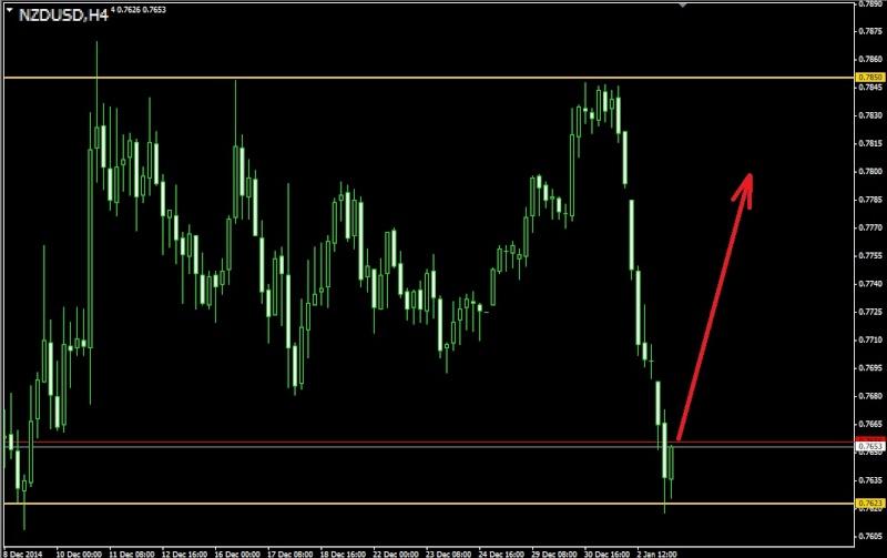 Торговля валютными парами audusd nzdusd usdcad ...jpy и т.д. - Страница 37 Nzdusd11