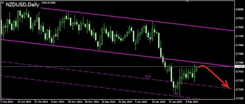 Торговля валютными парами audusd nzdusd usdcad ...jpy и т.д. - Страница 37 Nzdusd12