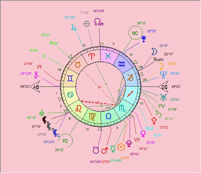 Pluton en conjonction - Page 2 Chiron11