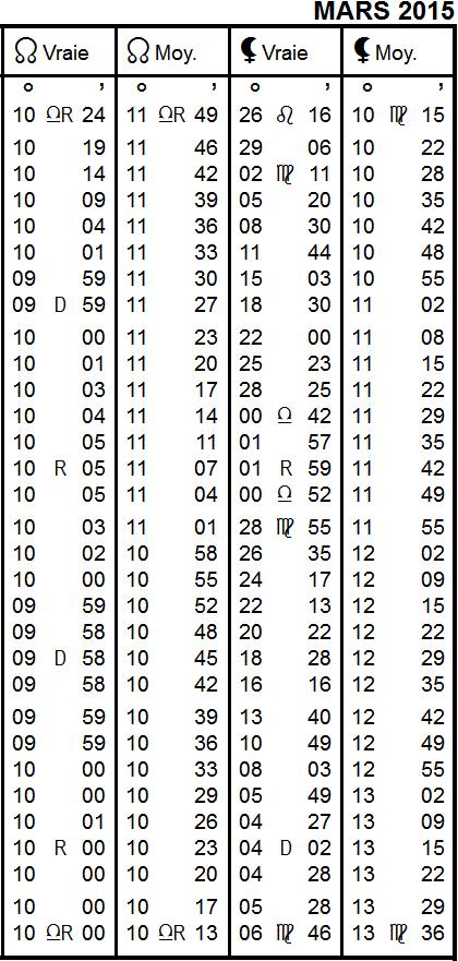 Aspects du mois de MARS - Page 4 Ephymy10