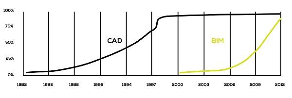Evolución del bim frente al cad