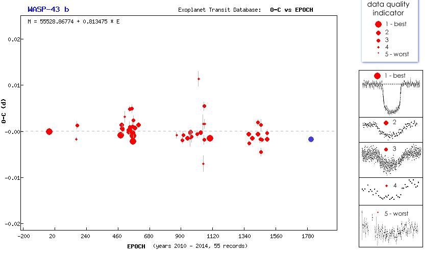 Transit de l'exoplanète WASP-43-b au T60, Pic du Midi Captur10