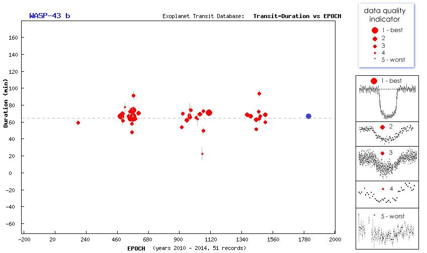 Transit de l'exoplanète WASP-43-b au T60, Pic du Midi Captur11