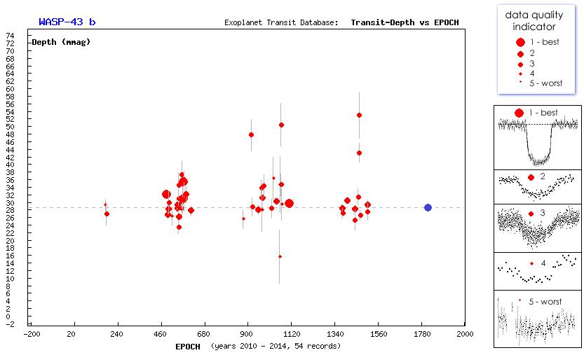 Transit de l'exoplanète WASP-43-b au T60, Pic du Midi Captur12