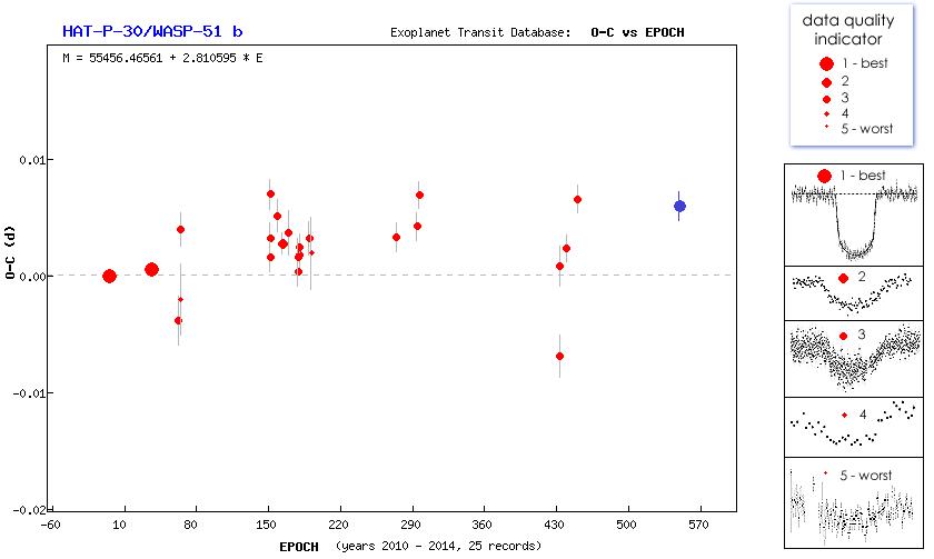 Un autre transit d'exoplanète (HAT-P-30) au T60, Pic du Midi Captur13