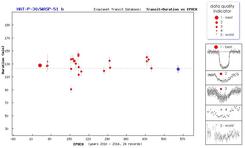 Un autre transit d'exoplanète (HAT-P-30) au T60, Pic du Midi Captur14