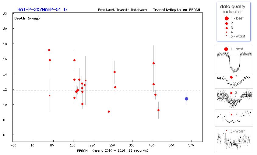 Un autre transit d'exoplanète (HAT-P-30) au T60, Pic du Midi Captur15