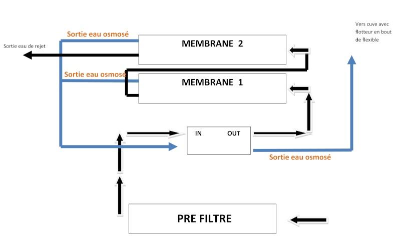 Montage vanne SHUT OFF sur osmoseur double membrane Schema10