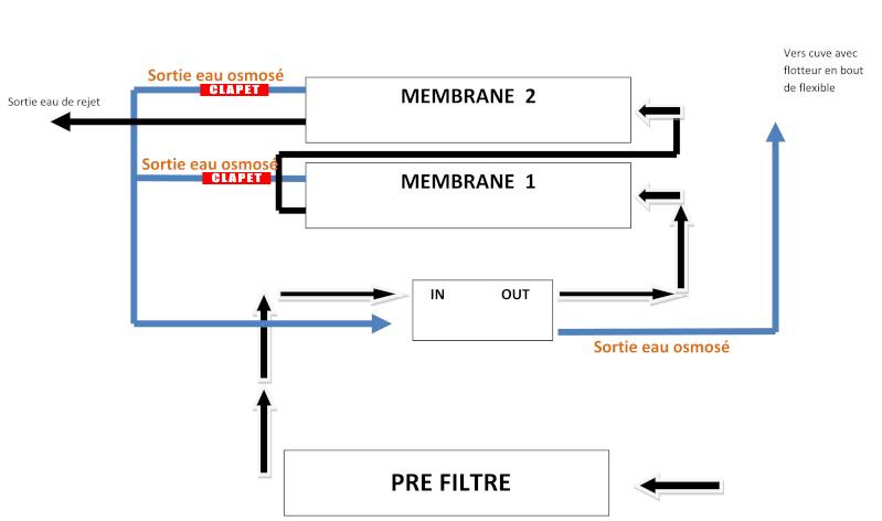 Montage vanne SHUT OFF sur osmoseur double membrane Schema11