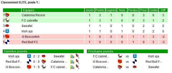 Saison T1-2015 - Page 2 Elite_10