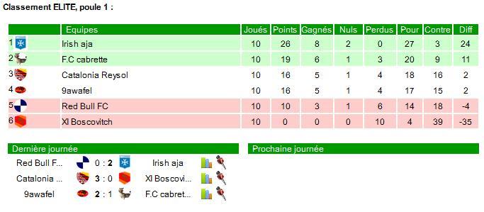 Saison T1-2015 - Page 4 Elite_18