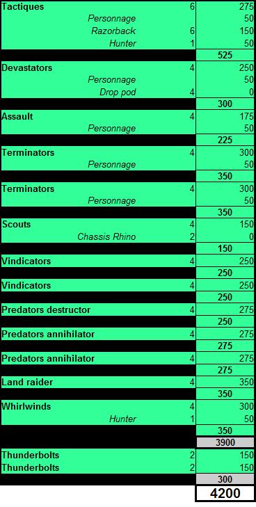 Juliolio44 - Space Marines - 8800pts - Page 3 Cda_2010