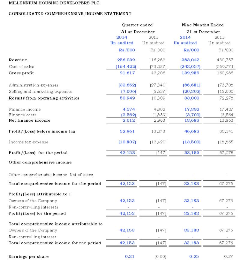 MILLENNIUM HOUSING DEVELOPERS PLC (MHDL.N0000) Mhdl10