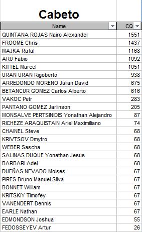 Polla Anual CQ Ranking - Por un ciclismo ético 2015 Cabeto10