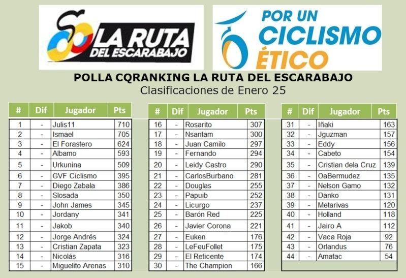 Polla Anual CQ Ranking - Por un ciclismo ético 2015 - Página 2 Ene2510