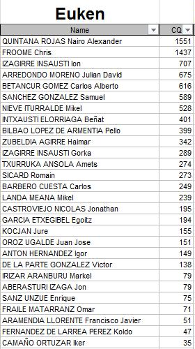 Polla Anual CQ Ranking - Por un ciclismo ético 2015 Euken10