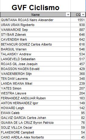 Polla Anual CQ Ranking - Por un ciclismo ético 2015 Gvf10