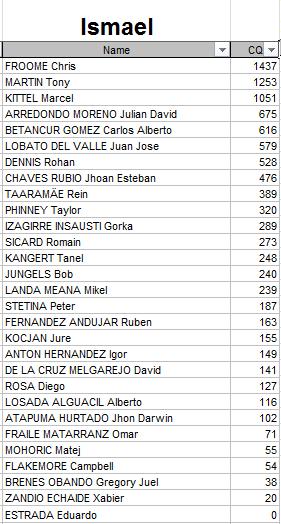Polla Anual CQ Ranking - Por un ciclismo ético 2015 Ismael10
