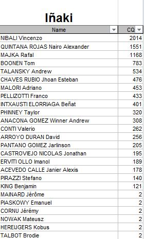 Polla Anual CQ Ranking - Por un ciclismo ético 2015 Iyaki10
