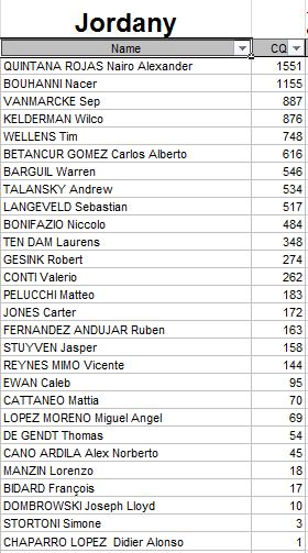 Polla Anual CQ Ranking - Por un ciclismo ético 2015 Jordan10