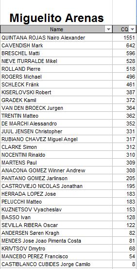 Polla Anual CQ Ranking - Por un ciclismo ético 2015 Miguel10