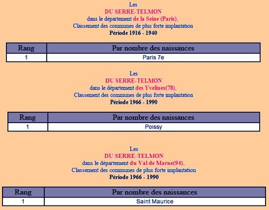 A- RECHERCHES SUR DE POSSIBLES CENTENAIRES DÉCÉDÉS - Page 3 Du_ser12