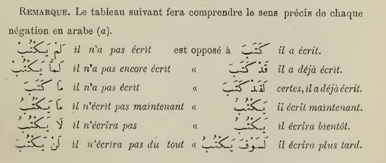 arabe - La négation en arabe / النَفي - Page 3 Tablea10
