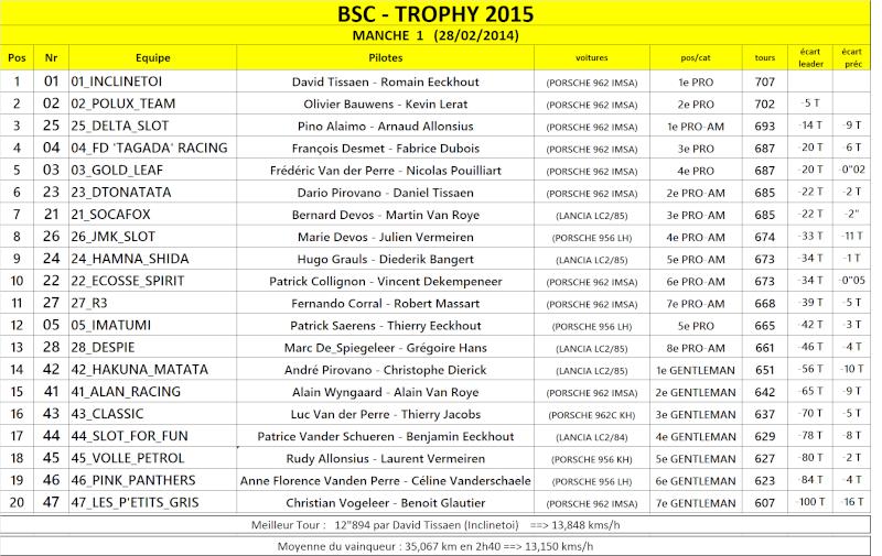 TROPHY 2015 Result12